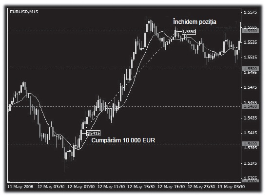 strategii de tranzactionare Forex - close position
