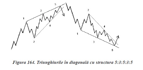 strategii de tranzactionare Forex - analiza valurilor - triunghi diagonala