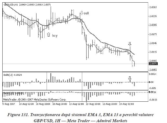 tehnici si strategii de tranzactionare in piata Forex in Romania - sistem ema
