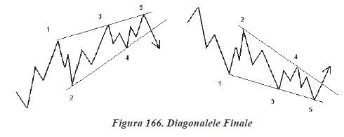 Finala Diagonala