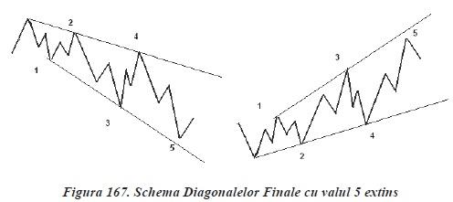 strategii de tranzactionare Forex - analiza valurilor - val 5 extins