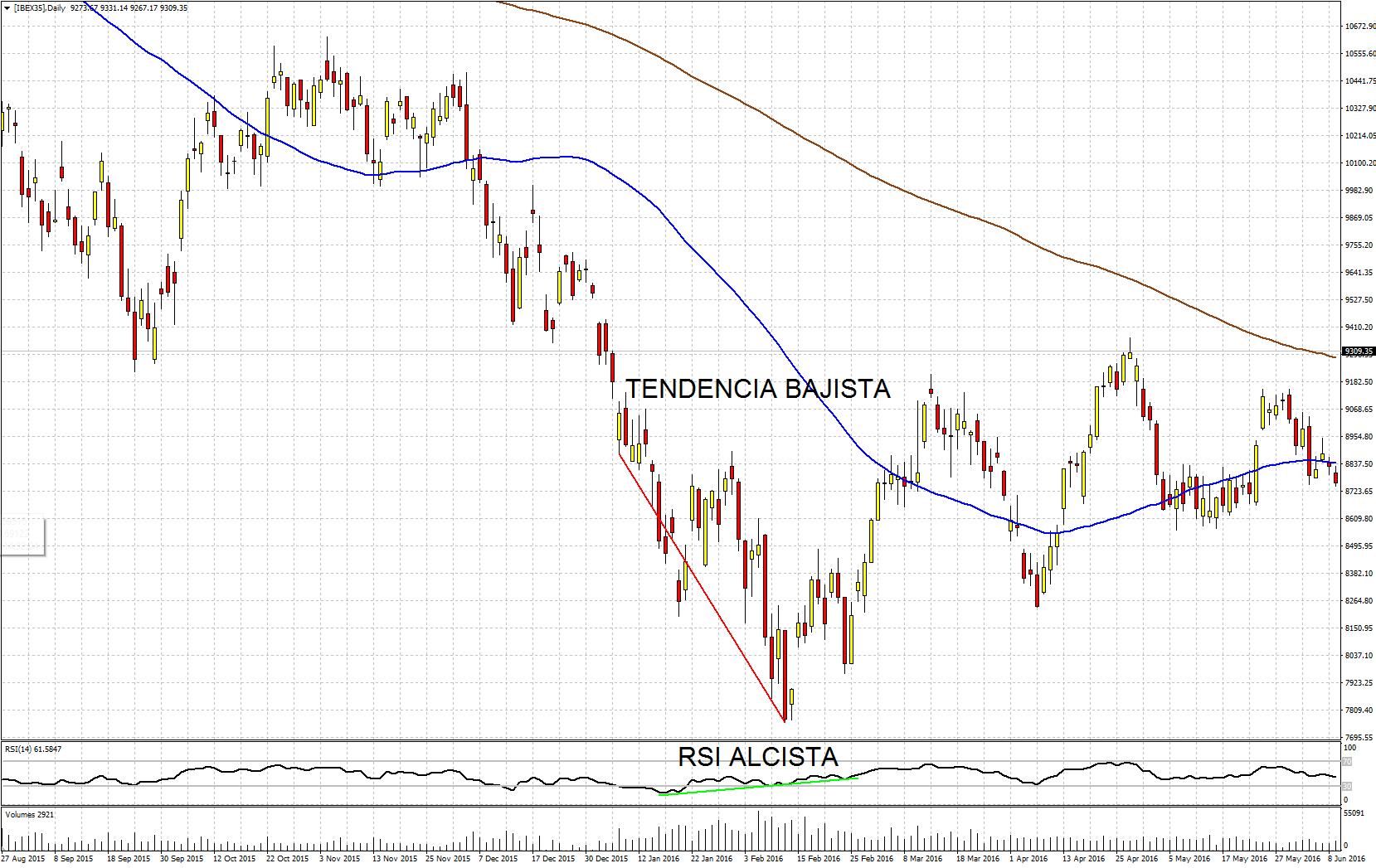Divergencia alcista en el gráfico diario del Ibex 35 de la plataforma de trading Metatrader 4 de Admiral Markets [IBEX35]: