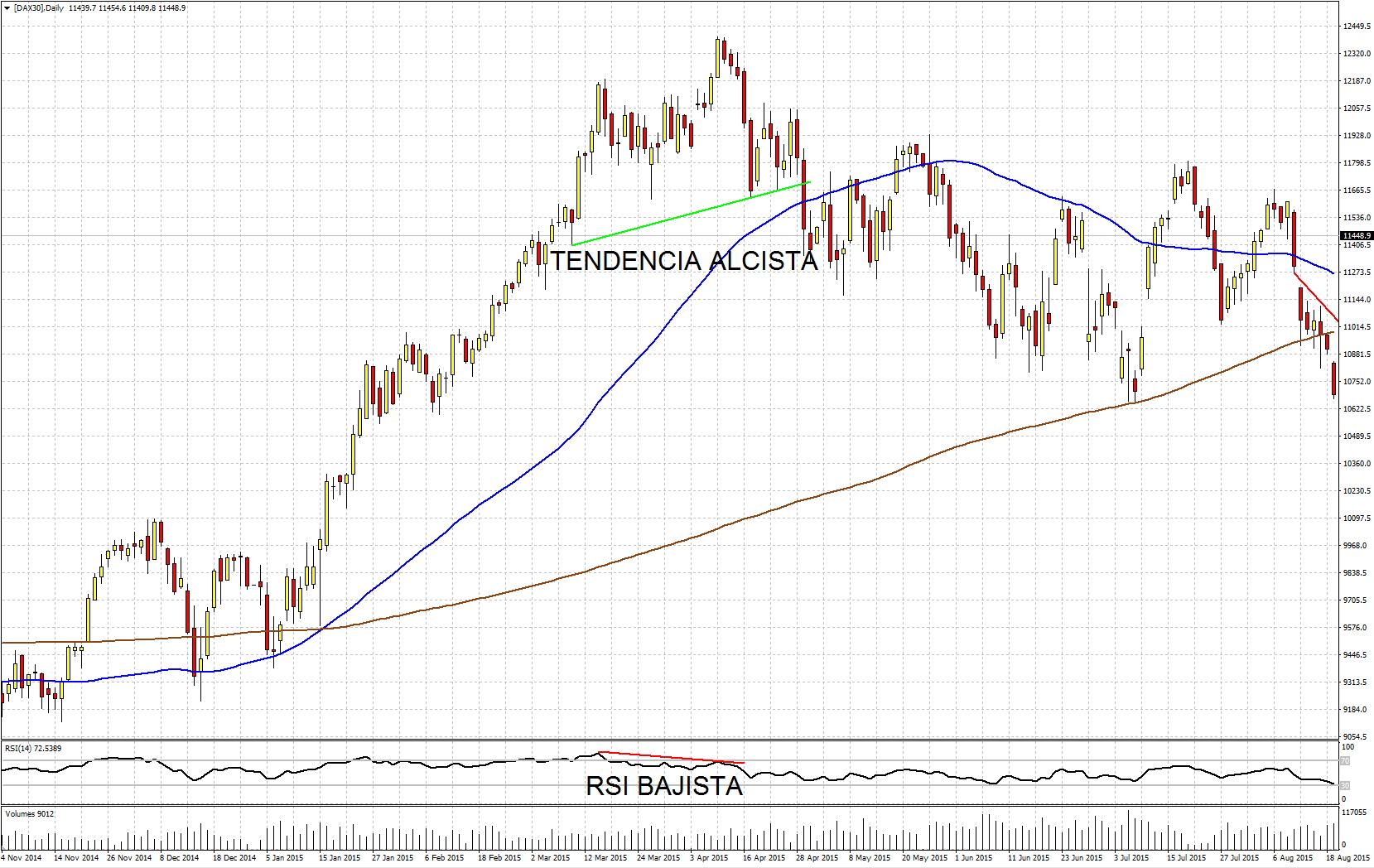 Divergencia bajista en el gráfico diario del Dax 30 de la plataforma de trading Metatrader 4 de Admiral Markets [DAX30]: