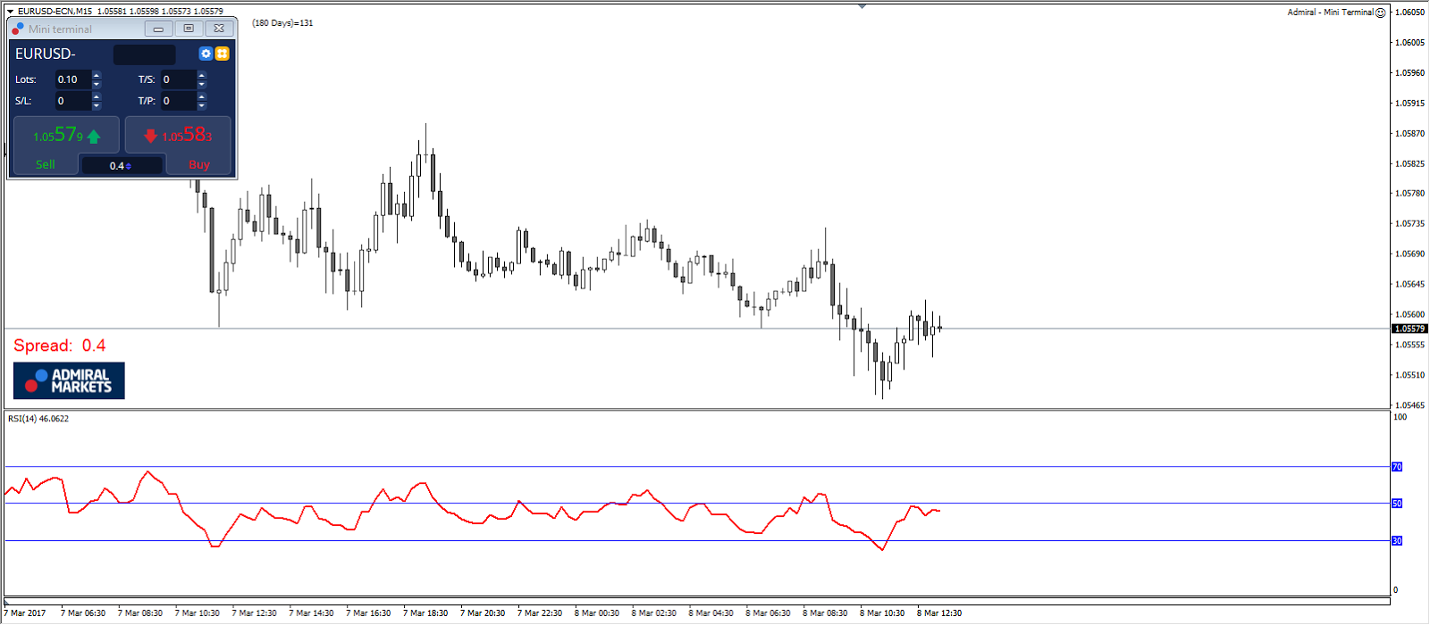 RSI Divergence indicator MT4