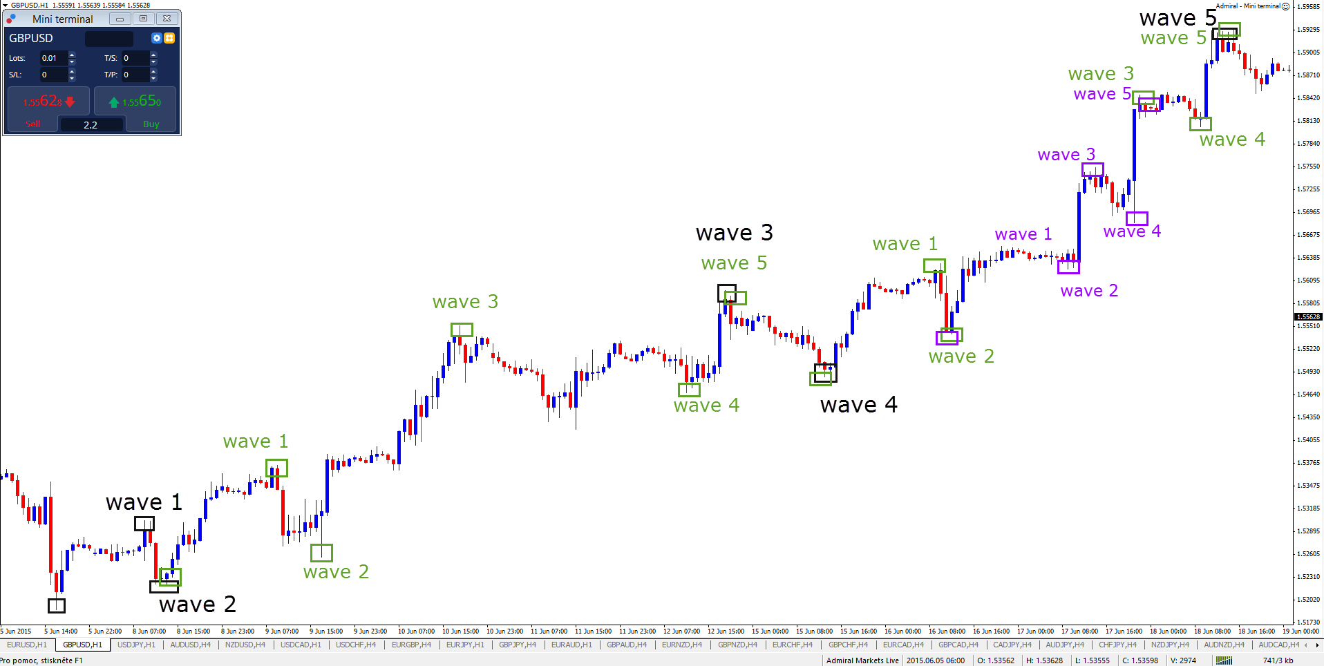 Regels Elliot Wave analyse
