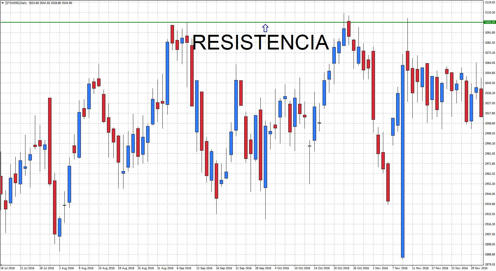 Resistencia en tendencia lateral del gráfico del Eurostoxx 50 de Metatrader 5 de Admiral Markets