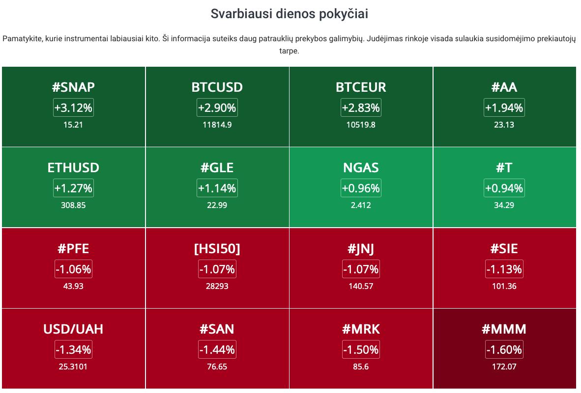 """Rinkos barometras: Mūsų """"rinkos radaras"""" padės sekti kainų pokyčius ir sužinoti dienos prekybos įžvalgas"""