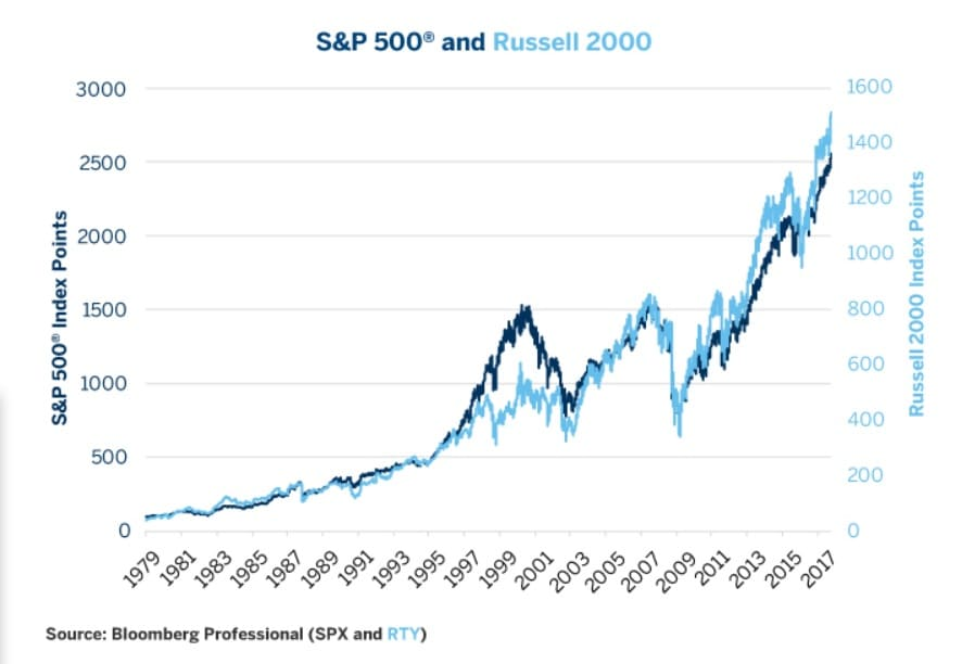sp500 vs russell 2000