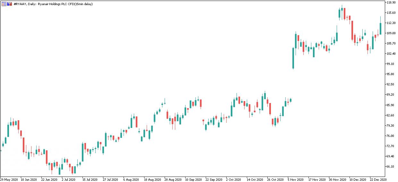 Admiral Markets MetaTrader 5, Ryanair Holdings Plc, Дневна графика