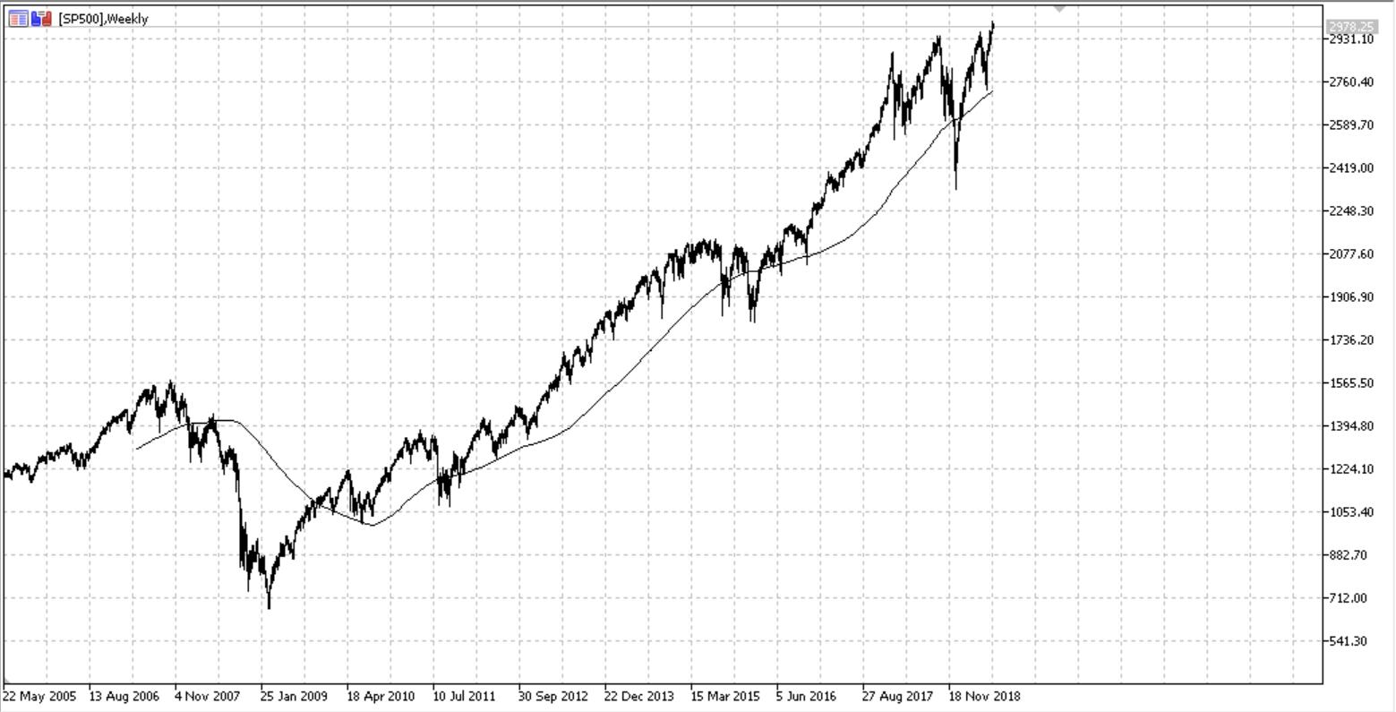 Akciju tirgus S&P 500