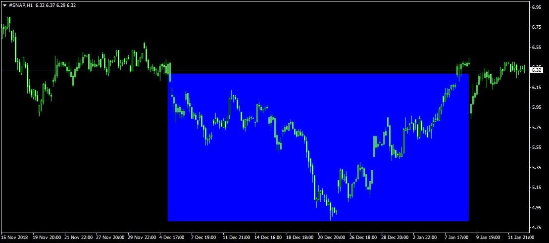 SNAP részvény H1 chart