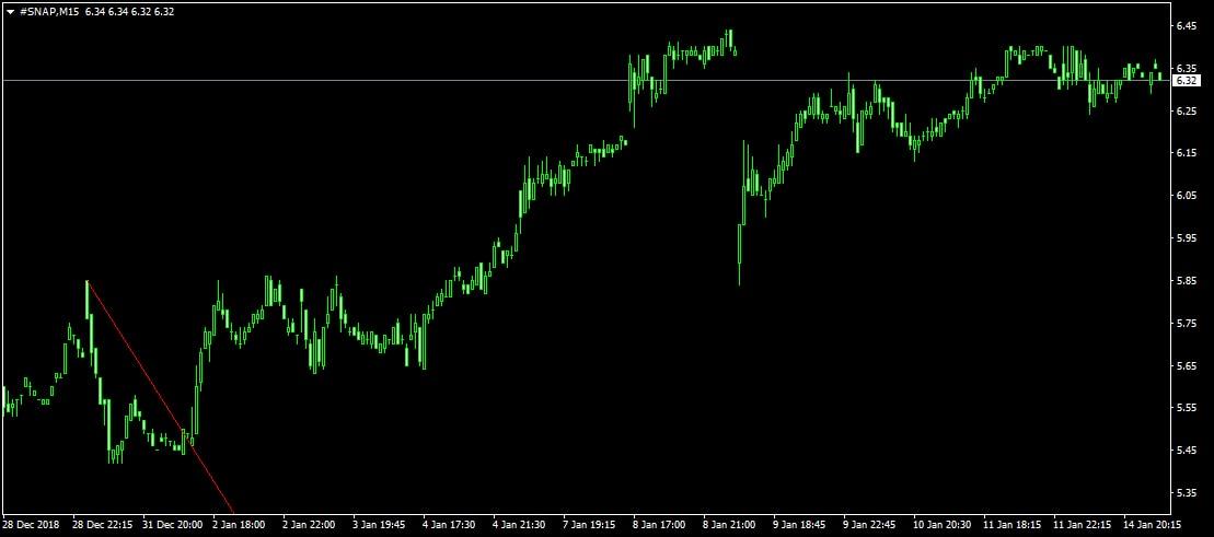 SNAP M15 chart