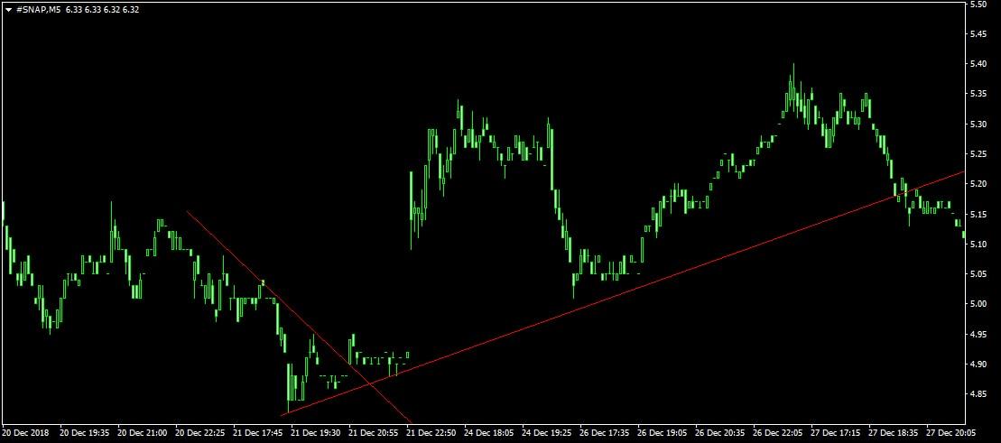 SNAP M5 chart