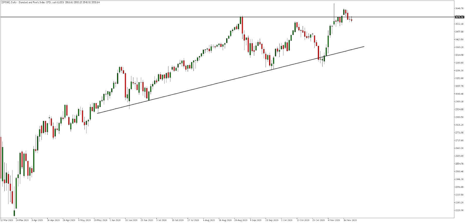 SP500, Daily