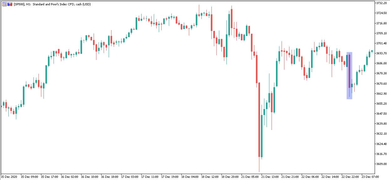 SP500 H1 Chart