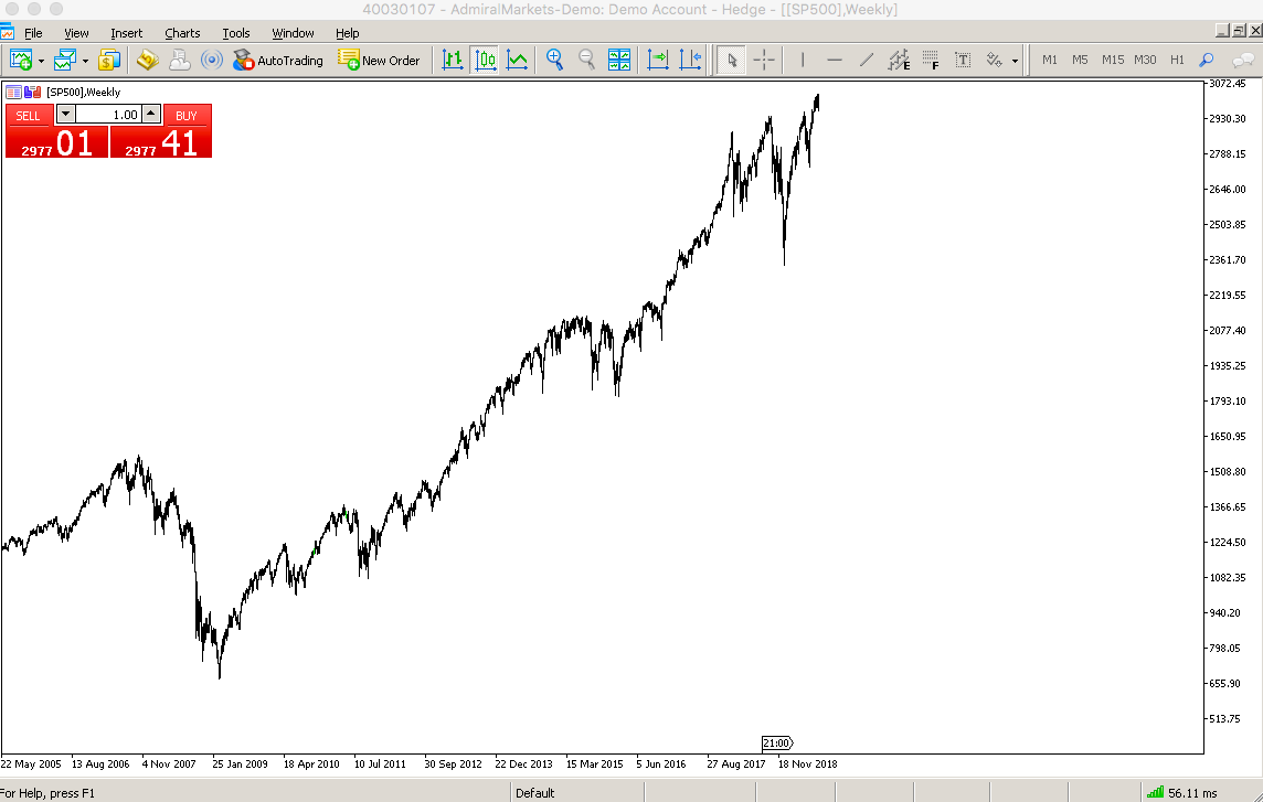 SP500 index graf