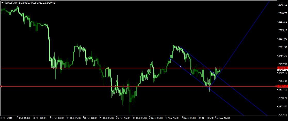 S&P 500 trade