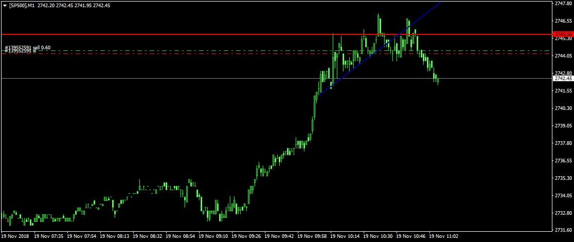 S&P500 kereskedés
