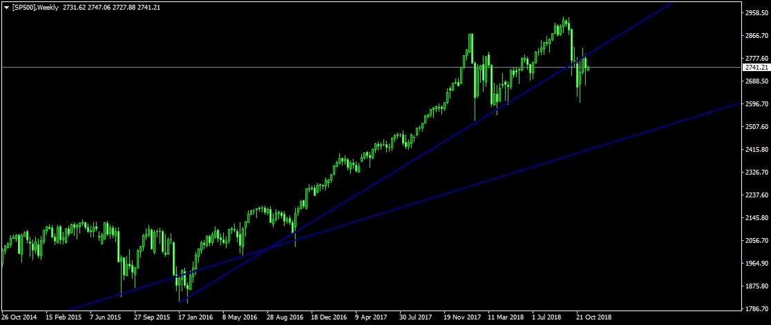 MetaTrader SP500