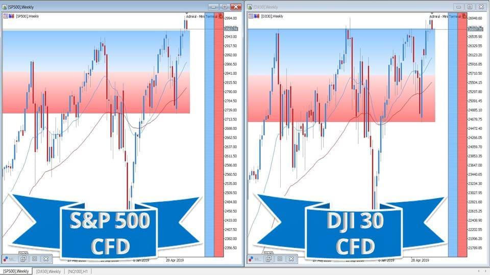 Comparaison SP500 Dow Jones