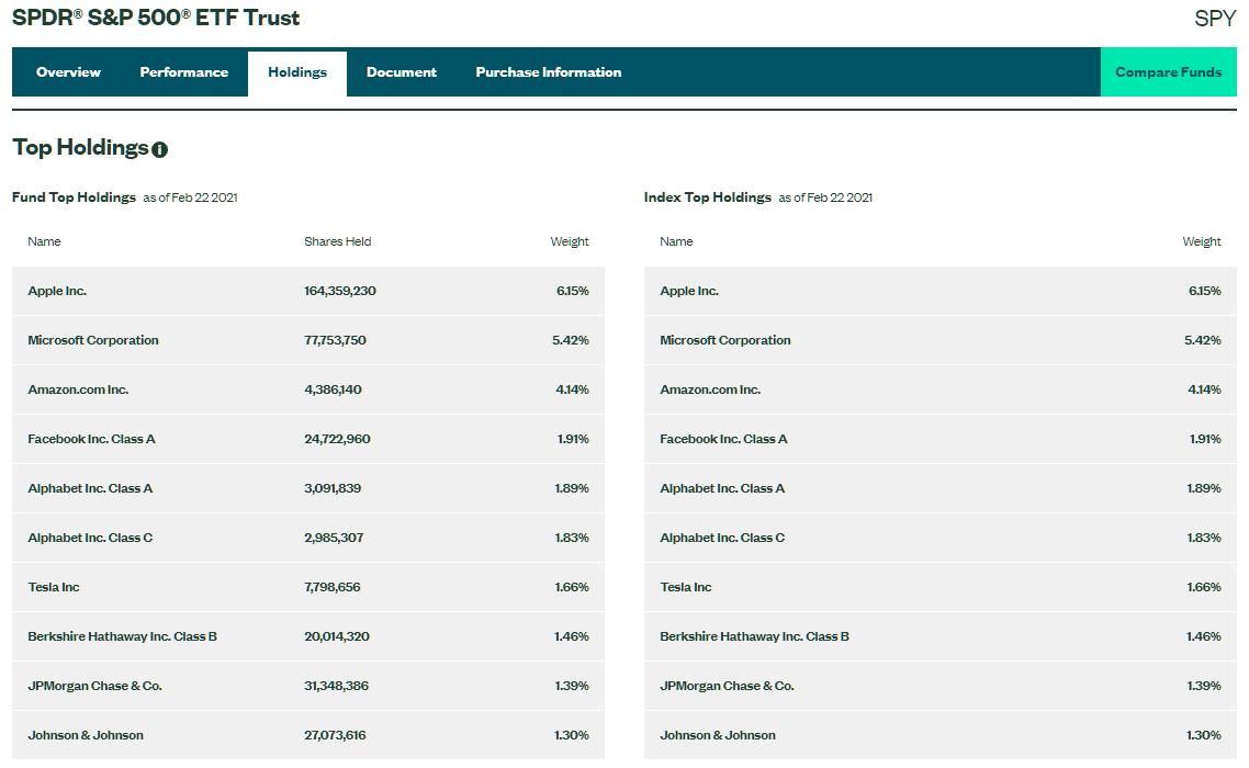 Investice do podílových fondů SPDR S&P 500 ETF holdingů.png