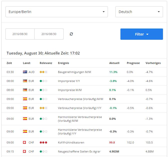Handelskalender Forex & CFDs: deutsche News, für Ihre Börsengeschäfte