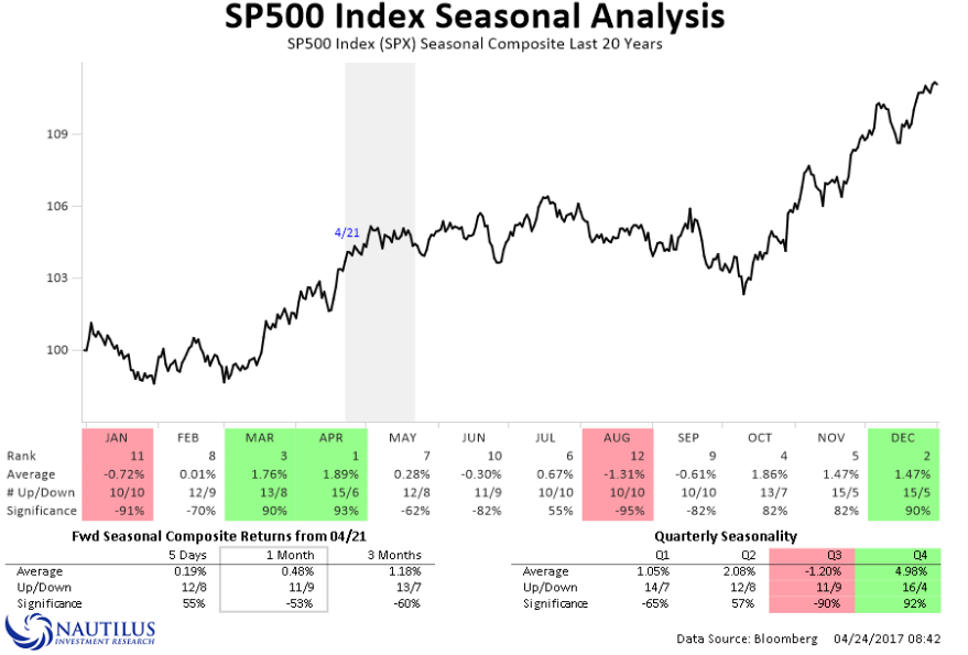 Sezonowość na S&P 500