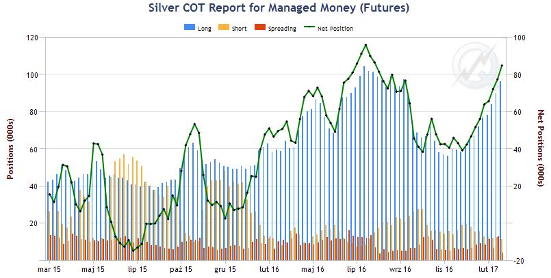 Silver - raporty COT