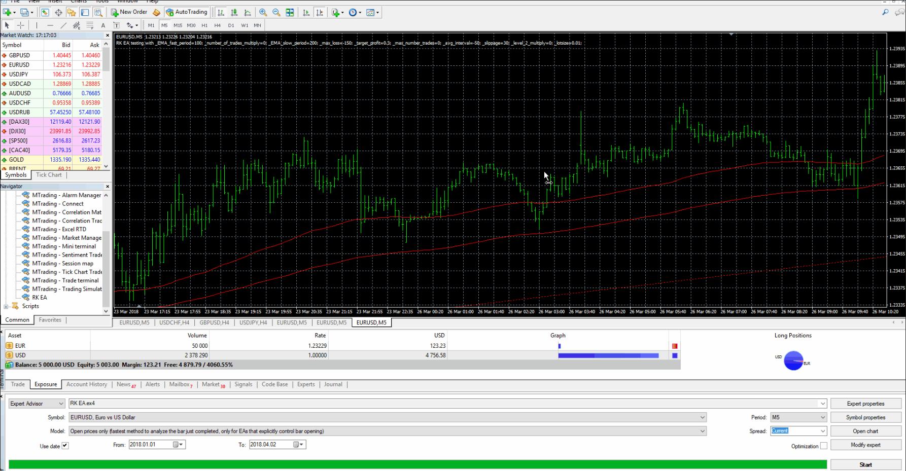 Kita dapat melihat bahwa strategi Master Candle telah menghasilkan sekitar 6,72% ROI