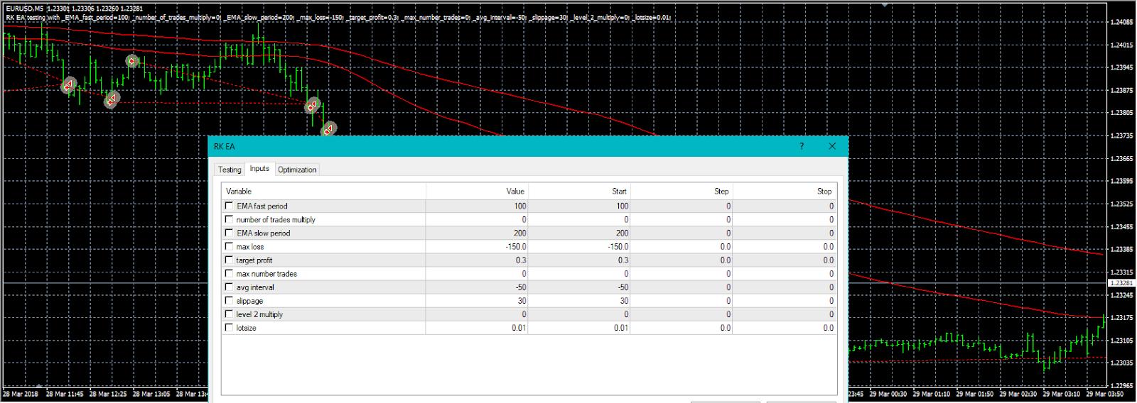 Anda selalu dapat mengubah parameter strategi anda dalam pengaturan input EA.