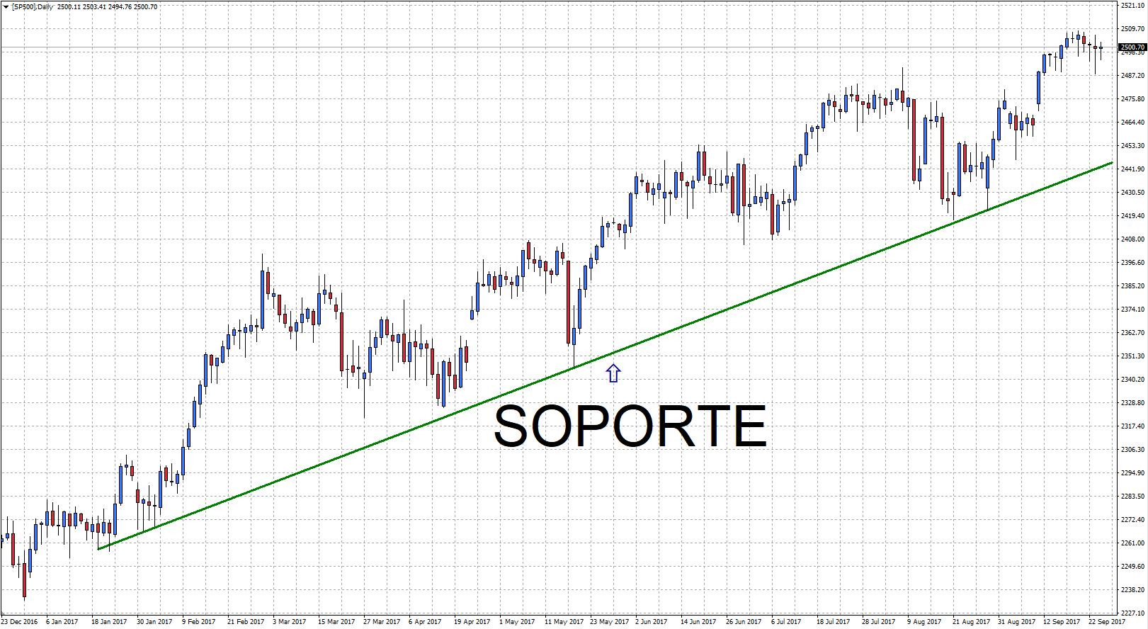 Soporte en tendencial alcista del gráfico del S&P 500 de Metatrader 4 de Admiral Markets