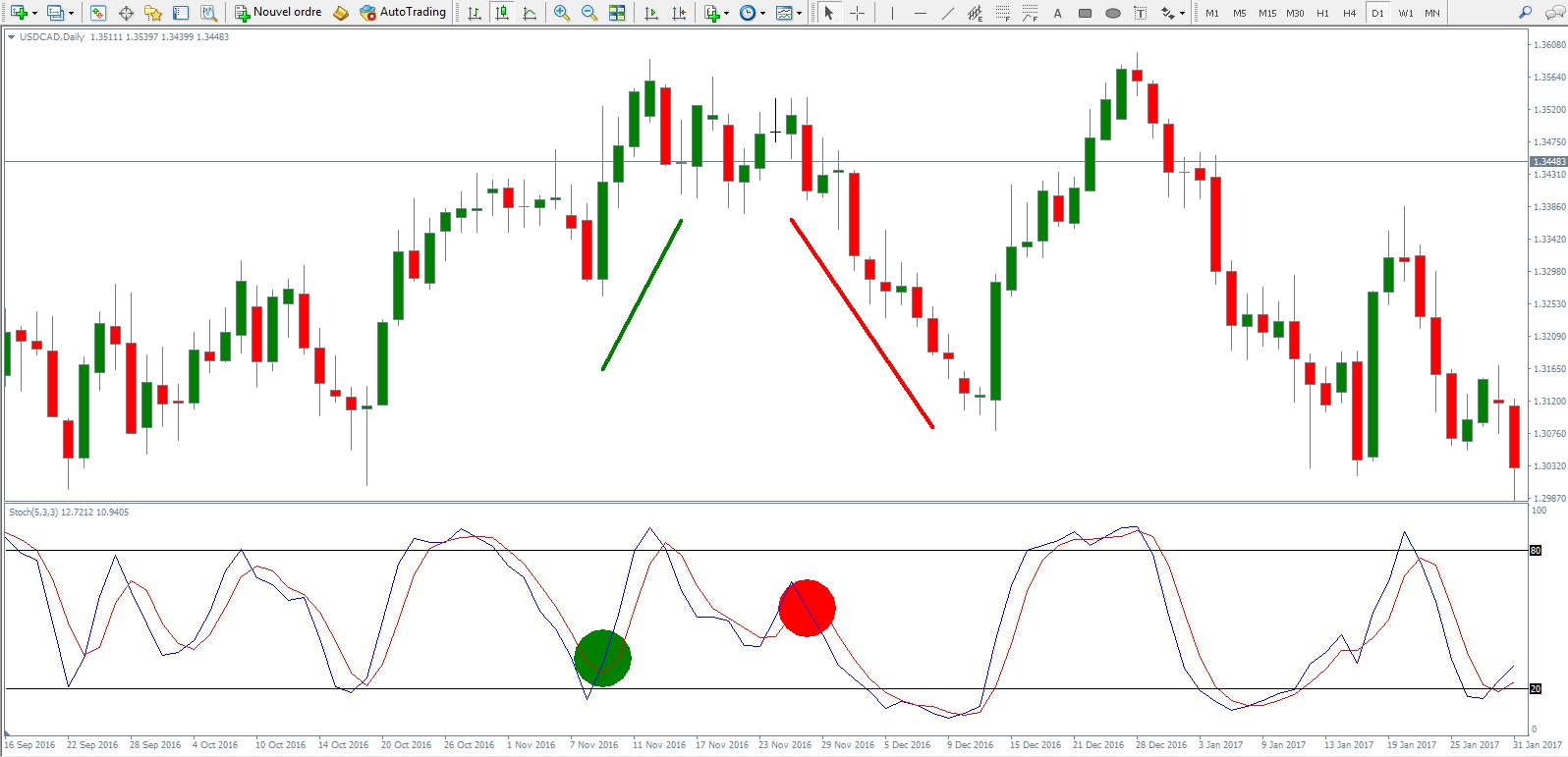indicateur stochastique forex