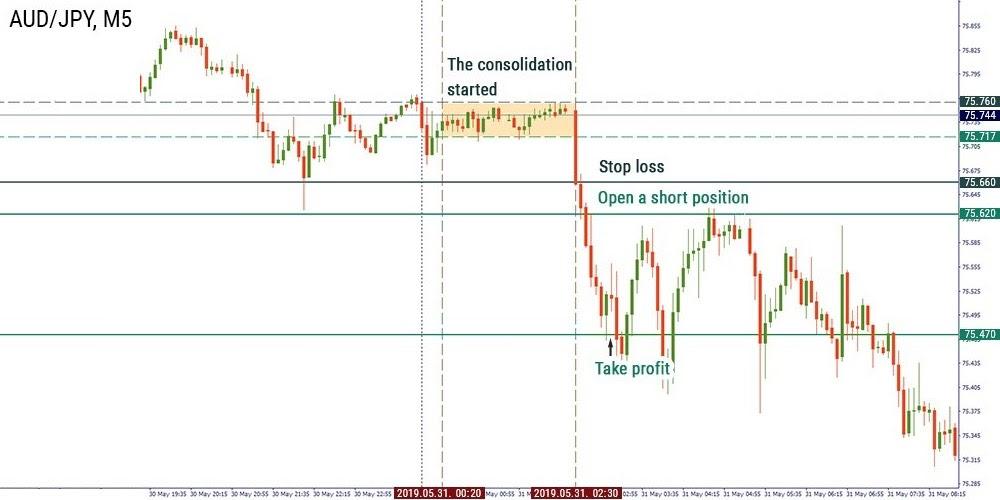 Perbedaan Zona Waktu Trading