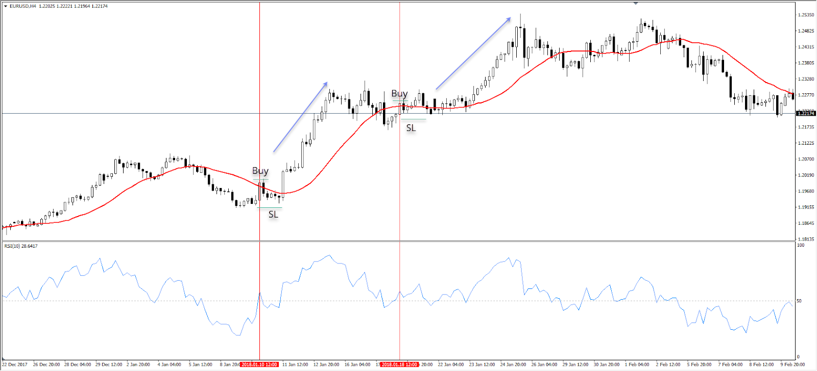 Lanjutan strategi swing trading.
