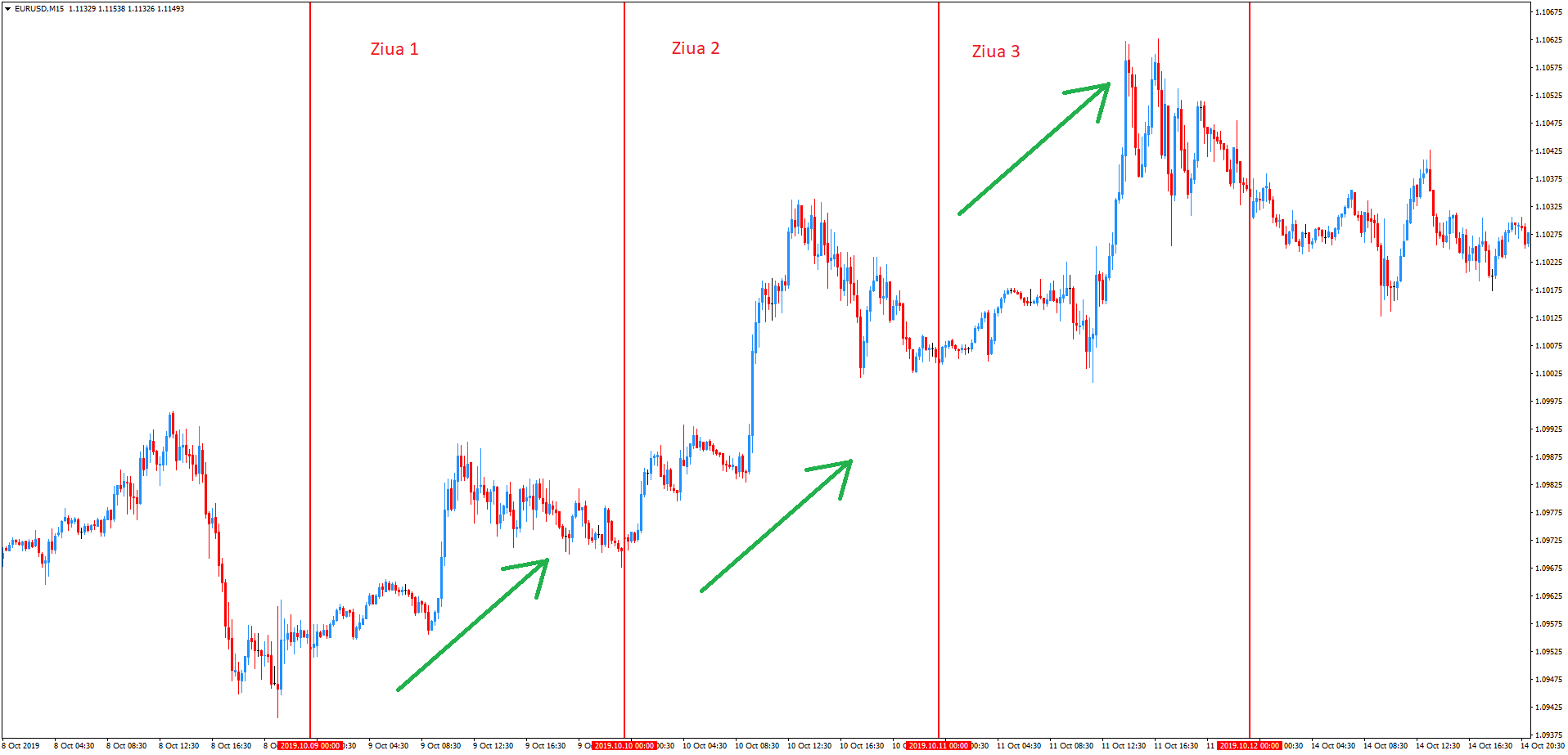 Swing Trading [Ce Înseamnă Swing Trading Forex]