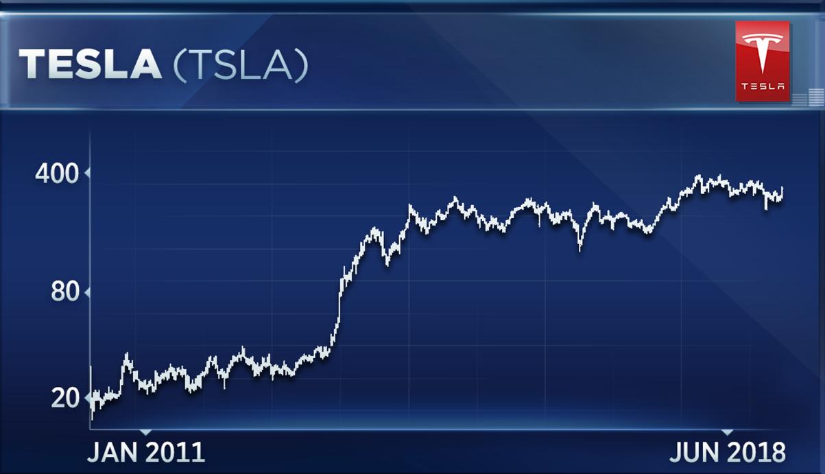 Tesla Електромобили Admiral Markets