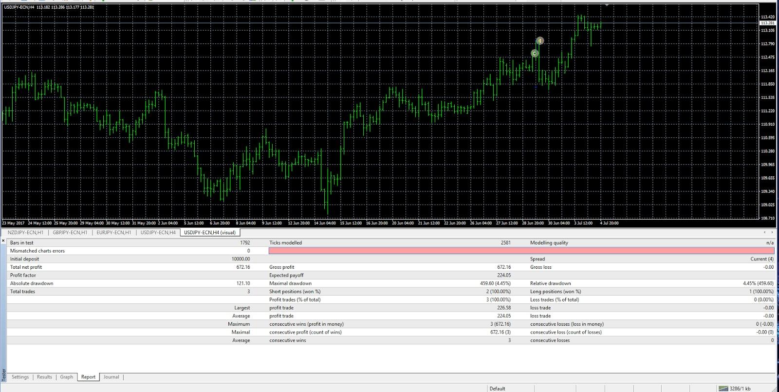simulátor tradingu