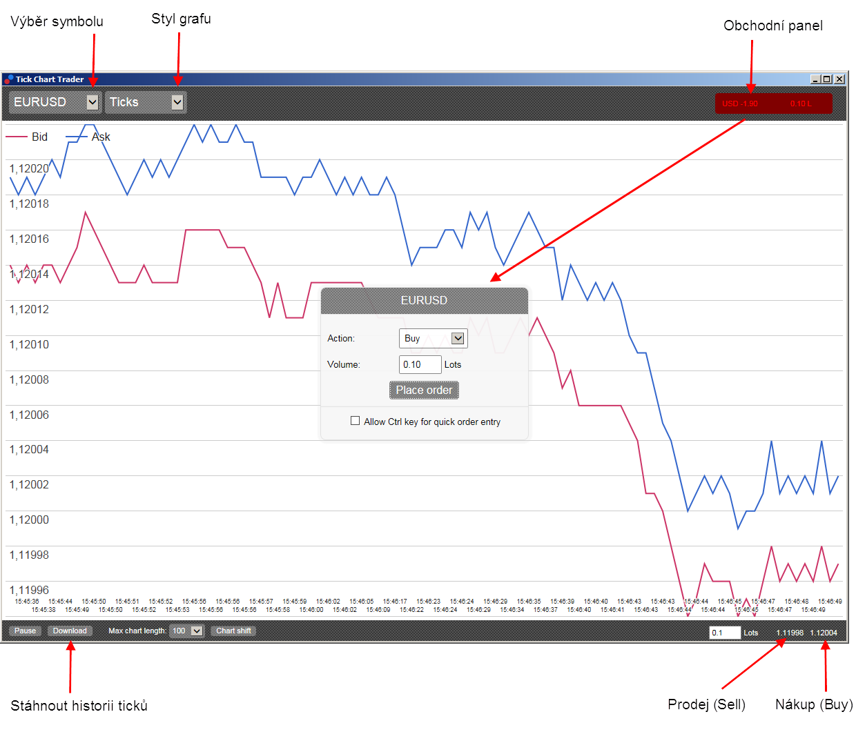 Forex graf MetaTrader - Tick Chart Trader