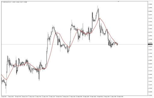 Tips untuk Trading dengan Moving Average