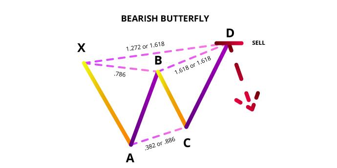 Ilustrasi Bearish Butterfly