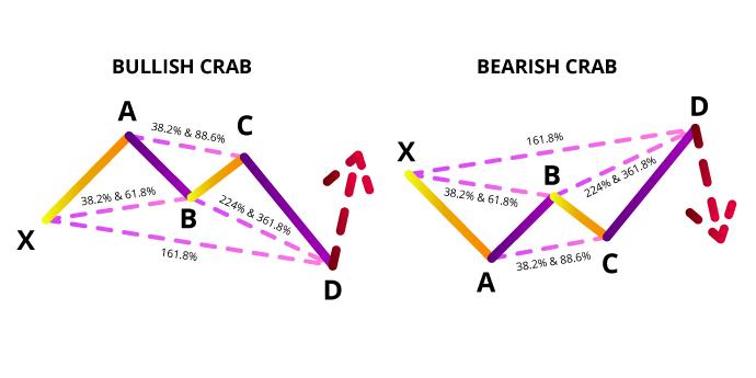 Ilustrasi Crab Pattern