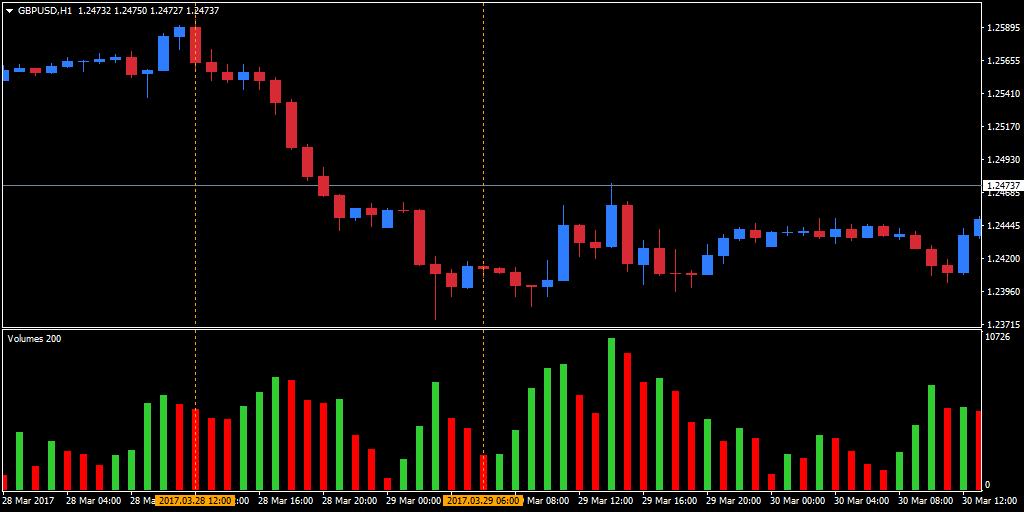 Trading Volume Indicator MT4 neerwaarts