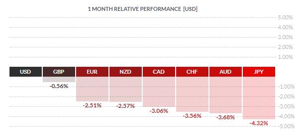 Ostatni miesiąc na rynku Forex, główne waluty tracą względem USD