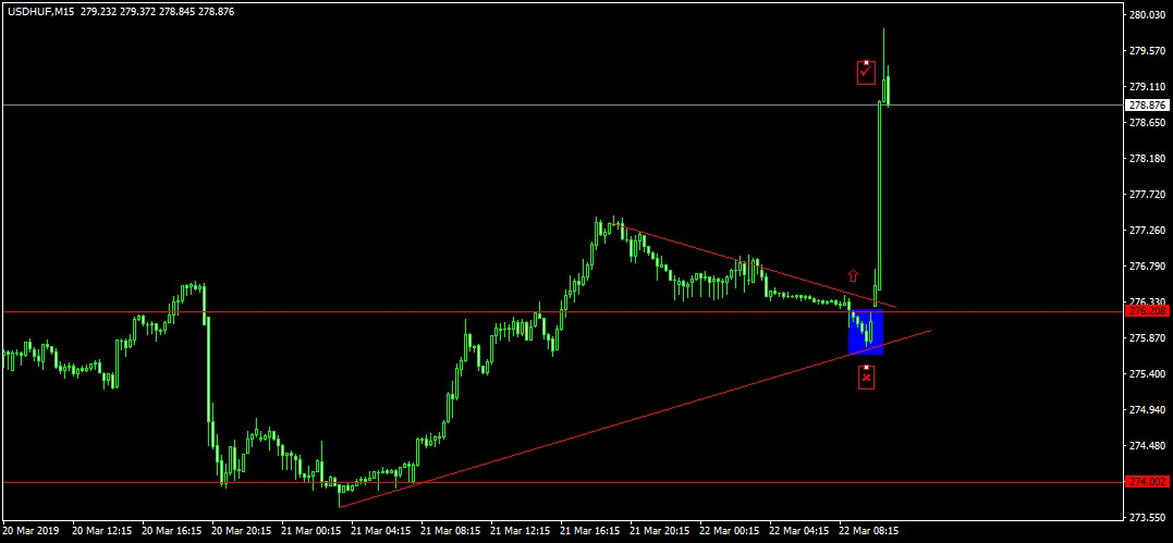 dollár forint chart