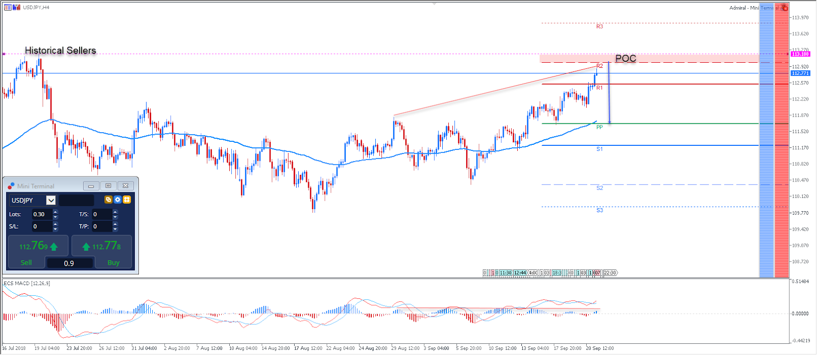 USDJPY Technical Analysis