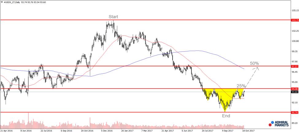 Grafic zilnic Dollar Index