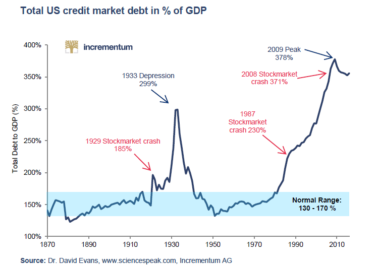 USA DEBT % OF GDP