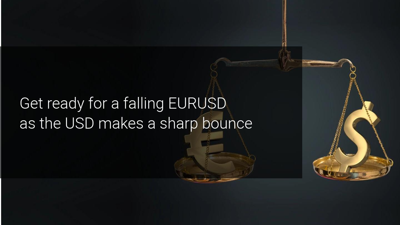 Amid a sharp USD bounce, EURUSD is headed for 1.1500