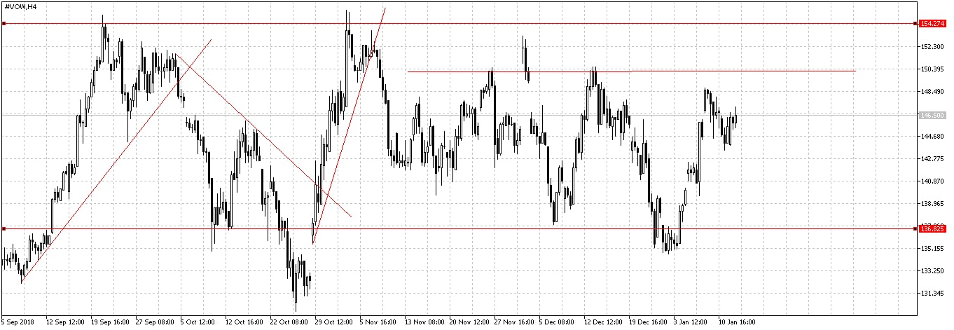 VOW H4 chart