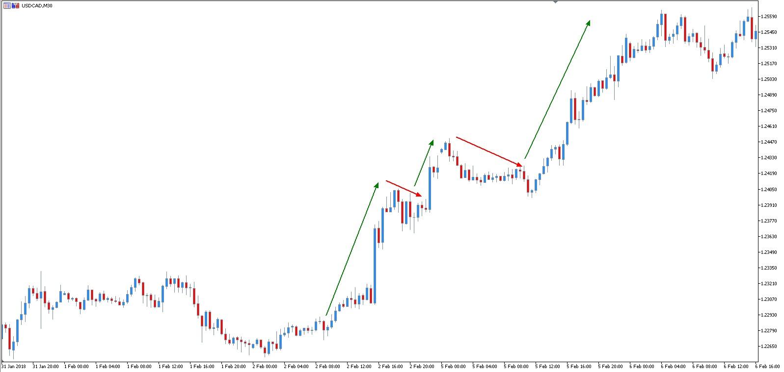 pronostico forex - USD CAD